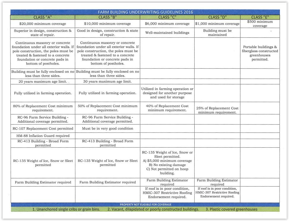 farm-bldg-underwriting-guidelines
